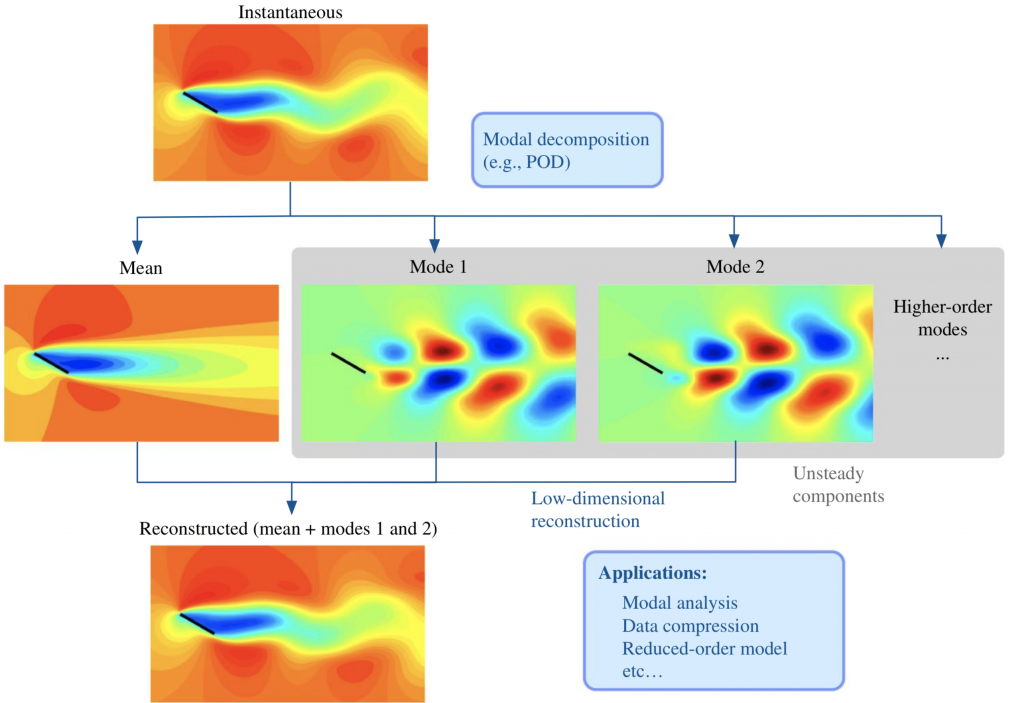 Computational Modeling and Flow Physics – JACOBS SCHOOL OF